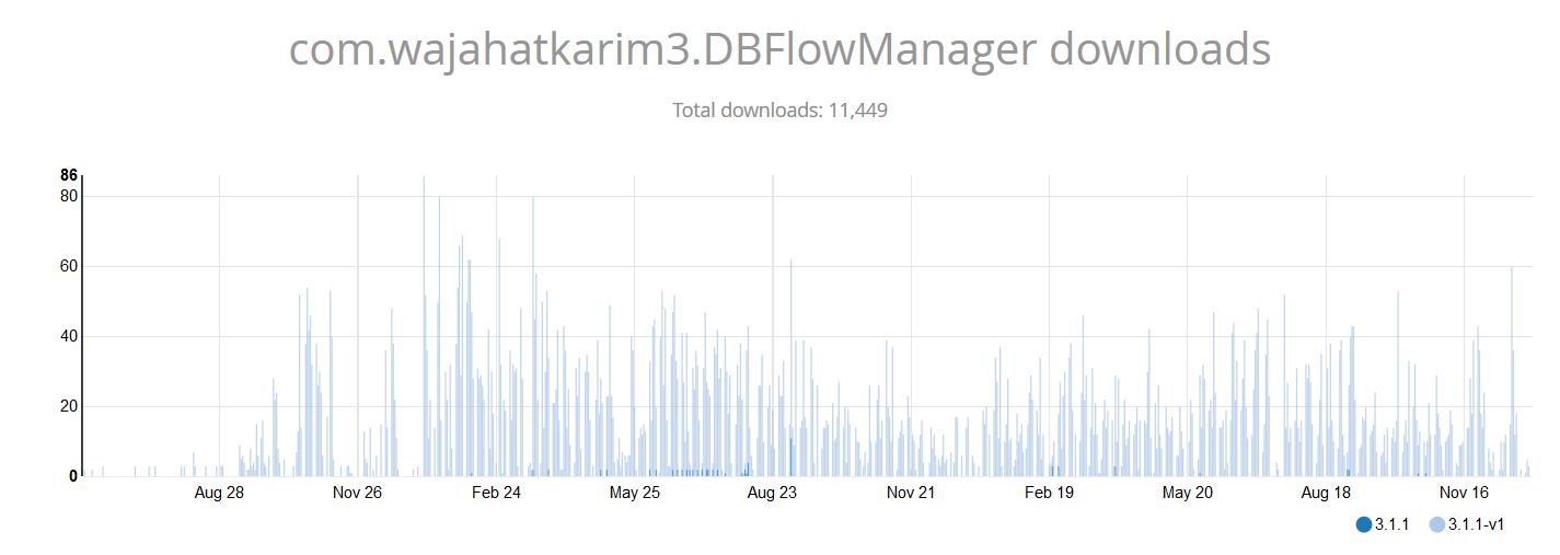 [DBFlowManager ](https://github.com/wajahatkarim3/DBFlowManager)statistics from Bintray