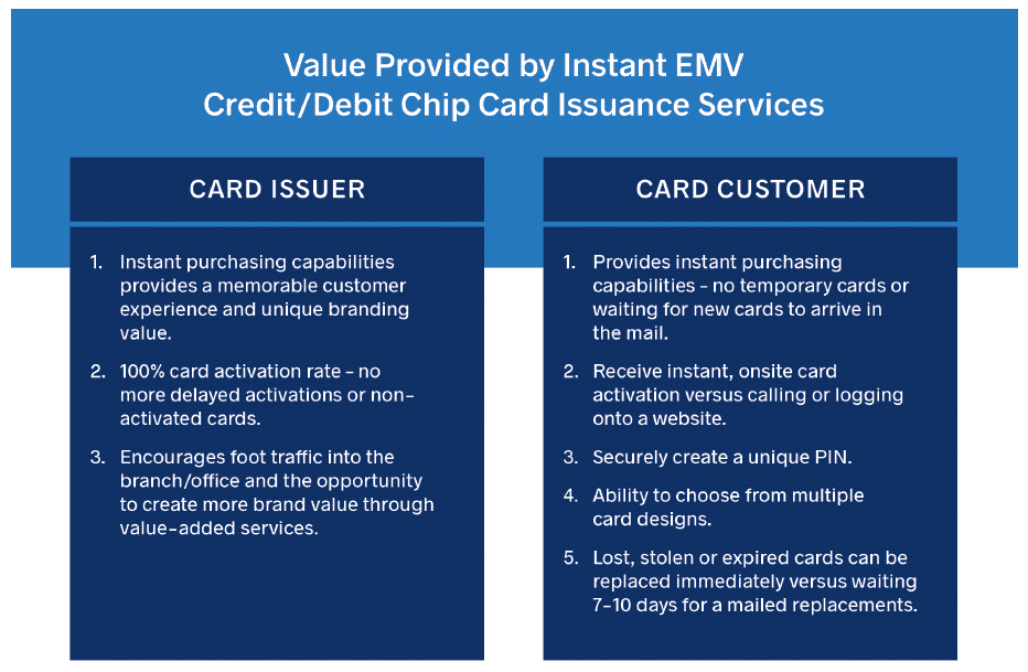 Value Provided by Instant EMV graphic