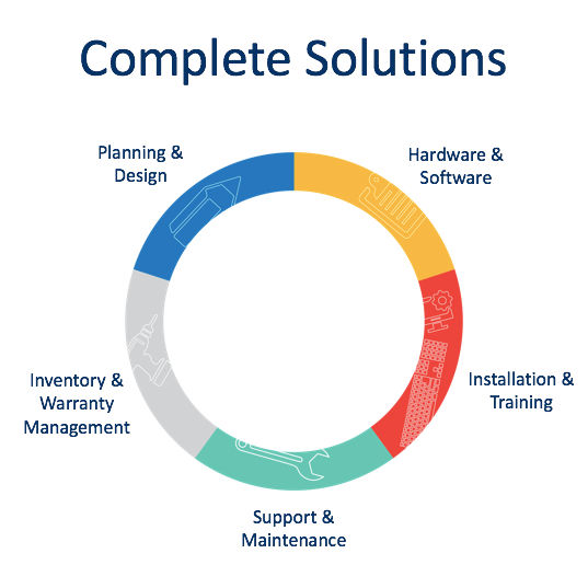 Complete Solutions by BLM Technologies
