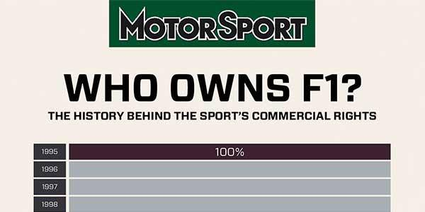 Who owns Formula 1?