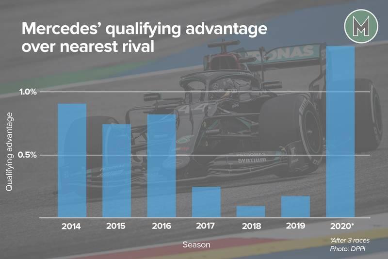 Mercedes qualifying advantage