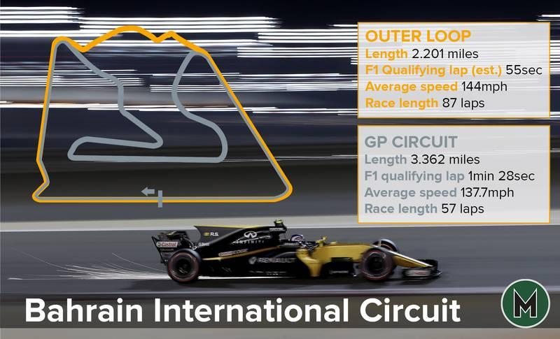 Bahrain International circuit graphic
