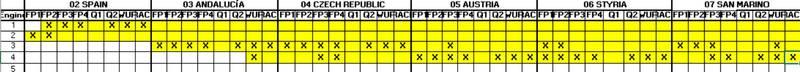 Fabio Quartararo engine allocation MotoGP2020